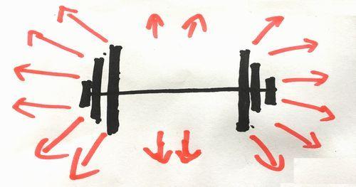 ダンベルとバーベルの横揺れの違い、バーベルは1つに対してのみ