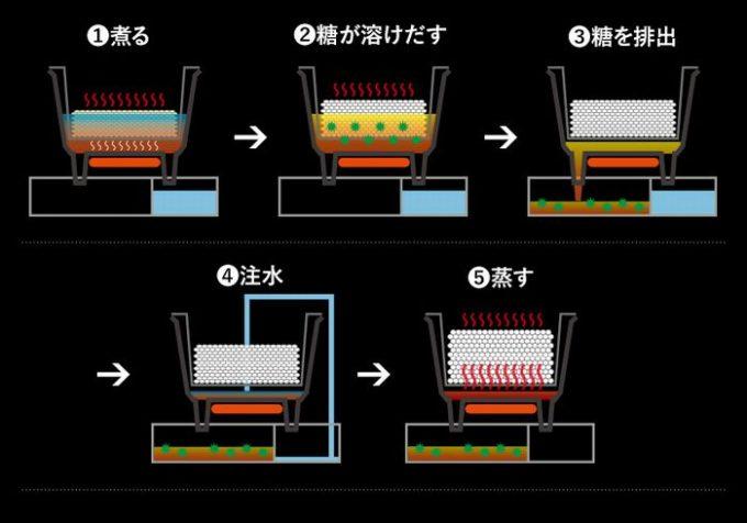 糖質カット炊飯器の仕組み